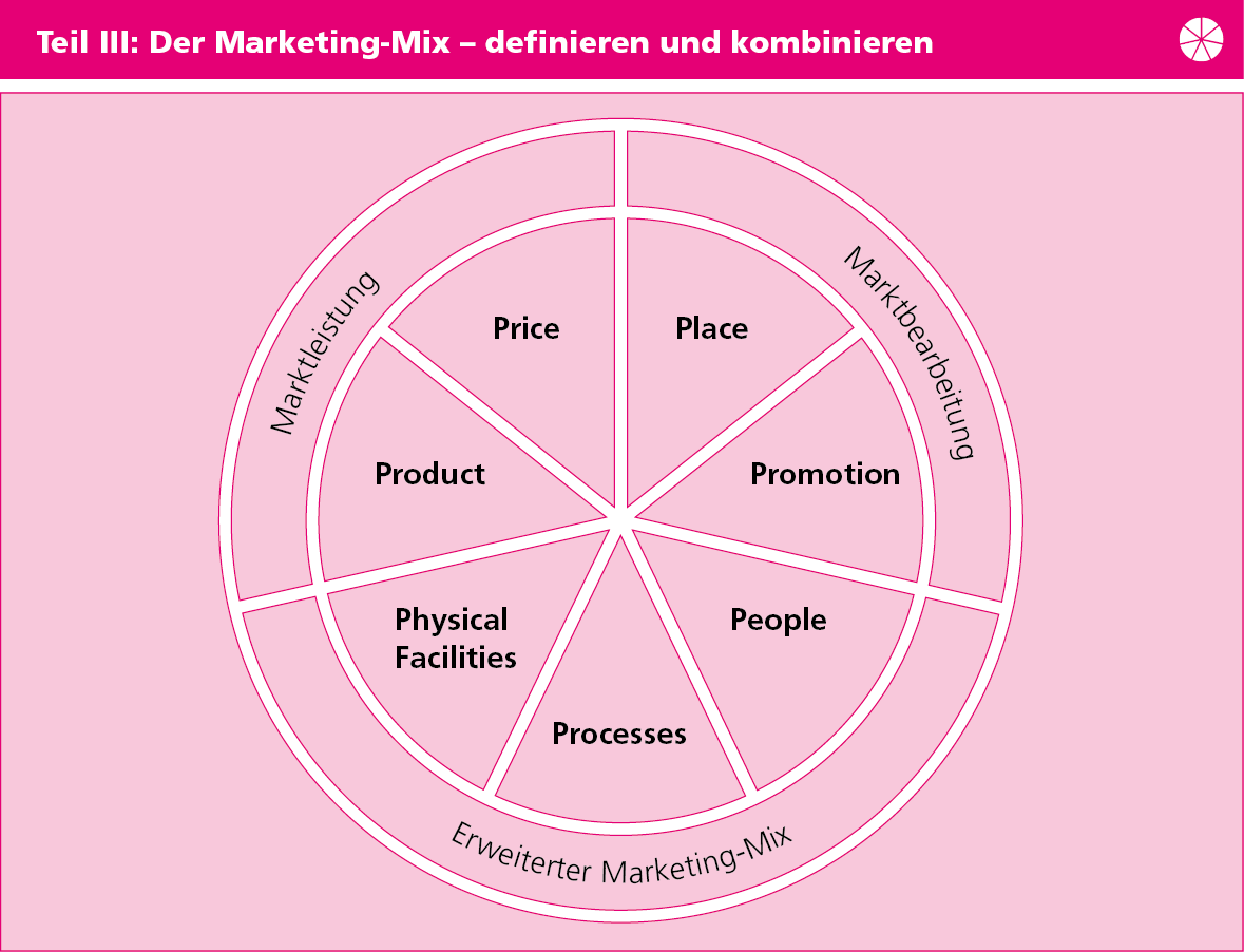 Grafik Marketing-Mix